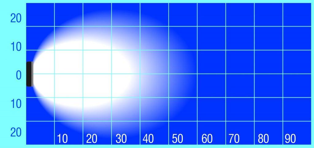 TXL9528 beam pattern