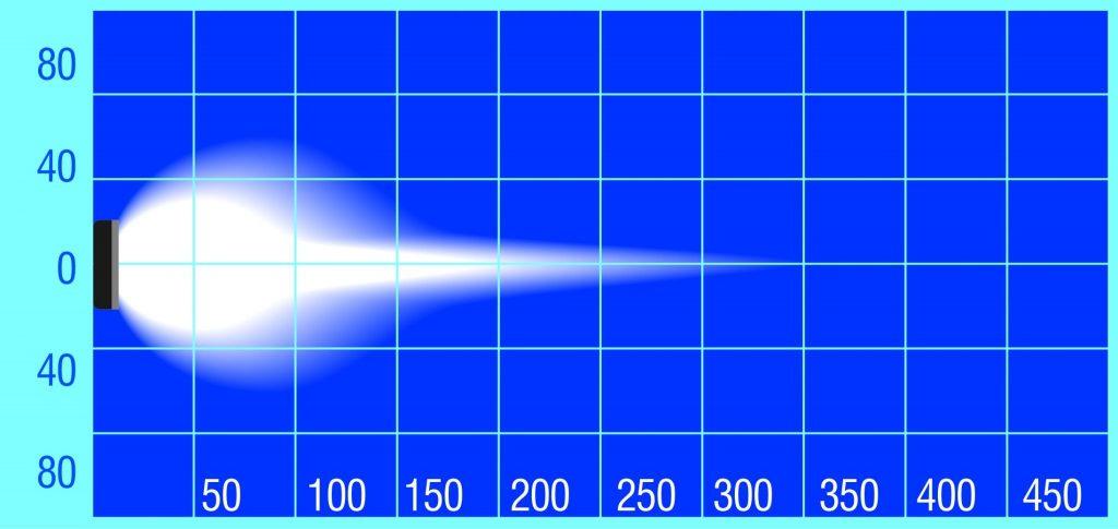 TXL9701C beam pattern